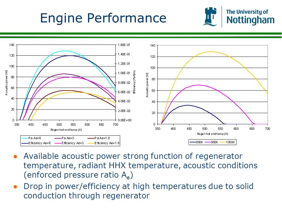 Engine Performance Available acoustic power strong function of regenerator temperature, radiant HHX temperature, acoustic conditions (enforced pressur