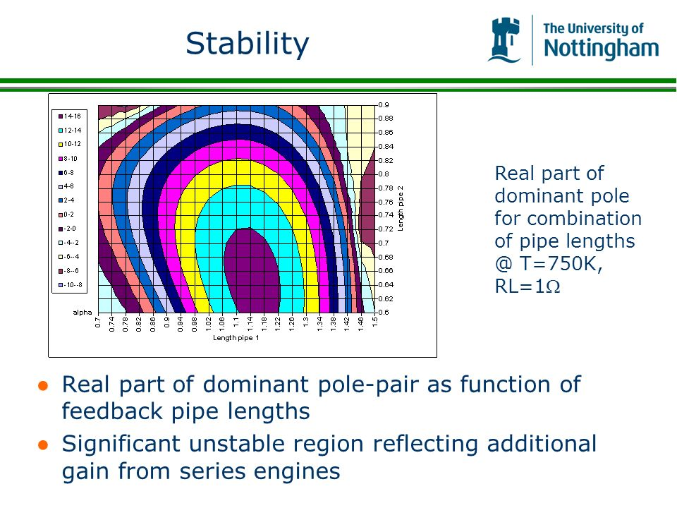 Stability Real part of dominant pole-pair as function of feedback pipe lengths Significant unstable region reflecting additional gain from series engi