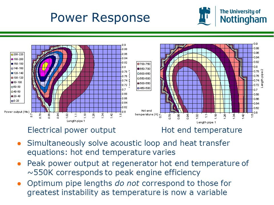 Power Response Simultaneously solve acoustic loop and heat transfer equations: hot end temperature varies Peak power output at regenerator hot end tem