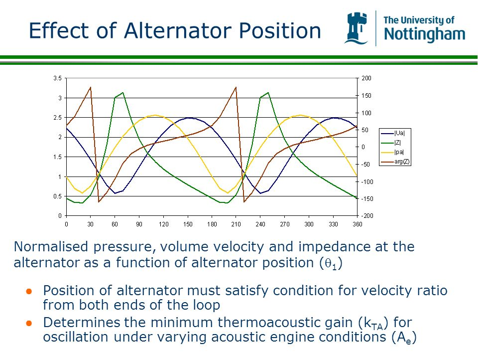 Effect of Alternator Position Position of alternator must satisfy condition for velocity ratio from both ends of the loop Determines the minimum therm