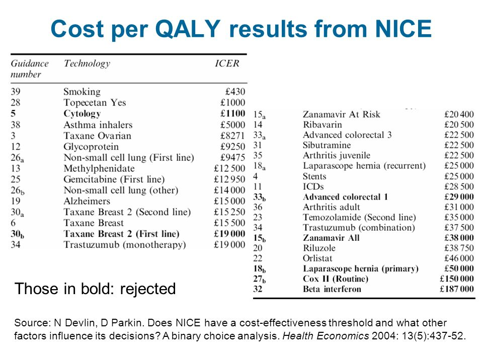 Cost per QALY results from NICE Those in bold: rejected Source: N Devlin, D Parkin.