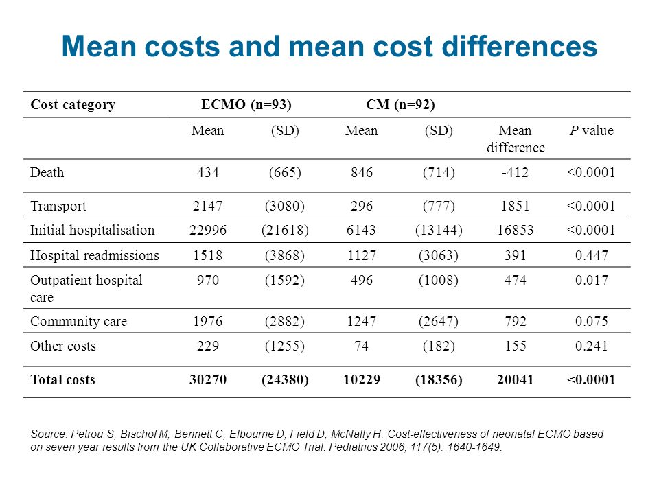 Mean costs and mean cost differences Cost categoryECMO (n=93)CM (n=92) Mean(SD)Mean(SD)Mean difference P value Death434(665)846(714)-412<0.0001 Transport2147(3080)296(777)1851<0.0001 Initial hospitalisation22996(21618)6143(13144)16853<0.0001 Hospital readmissions1518(3868)1127(3063)3910.447 Outpatient hospital care 970(1592)496(1008)4740.017 Community care1976(2882)1247(2647)7920.075 Other costs229(1255)74(182)1550.241 Total costs30270(24380)10229(18356)20041<0.0001 Source: Petrou S, Bischof M, Bennett C, Elbourne D, Field D, McNally H.