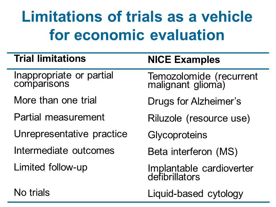 Limitations of trials as a vehicle for economic evaluation Trial limitations Inappropriate or partial comparisons More than one trial Partial measurement Unrepresentative practice Intermediate outcomes Limited follow-up No trials NICE Examples Temozolomide (recurrent malignant glioma) Drugs for Alzheimers Riluzole (resource use) Glycoproteins Beta interferon (MS) Implantable cardioverter defibrillators Liquid-based cytology