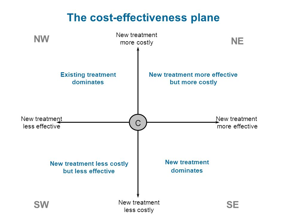 The cost-effectiveness plane C New treatment more costly New treatment more effective New treatment less effective New treatment less costly NE NW SWSE Existing treatment dominates New treatment dominates New treatment less costly but less effective New treatment more effective but more costly