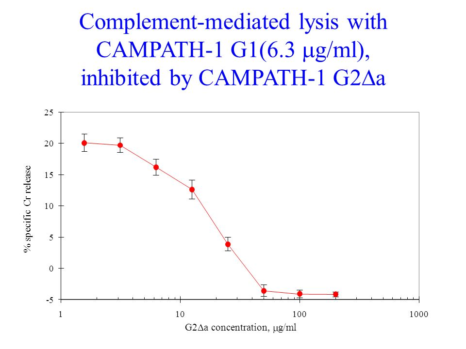 -5 0 5 10 15 20 25 1101001000 G2 a concentration, g/ml % specific Cr release Complement-mediated lysis with CAMPATH-1 G1(6.3 g/ml), inhibited by CAMPA