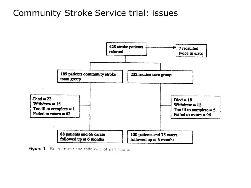 Community Stroke Service trial: issues