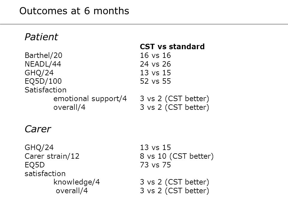 Patient CST vs standard Barthel/20 16 vs 16 NEADL/44 24 vs 26 GHQ/2413 vs 15 EQ5D/10052 vs 55 Satisfaction emotional support/4 3 vs 2 (CST better) ove