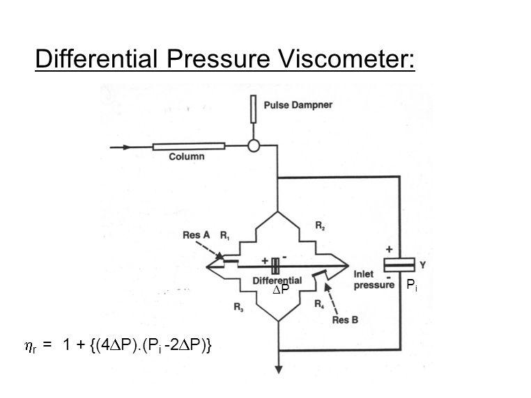 Differential Pressure Viscometer: r = 1 + {(4 P).(P i -2 P)} P PiPi