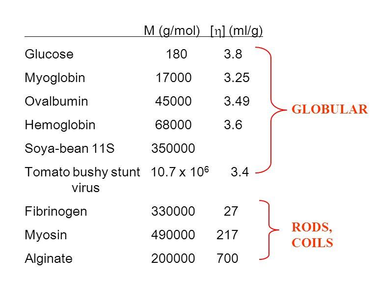 M (g/mol) [ ] (ml/g) Glucose 180 3.8 Myoglobin 17000 3.25 Ovalbumin 45000 3.49 Hemoglobin 68000 3.6 Soya-bean 11S 350000 Tomato bushy stunt 10.7 x 10