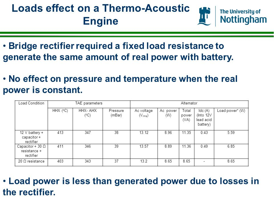 Loads effect on a Thermo-Acoustic Engine Load ConditionTAE parametersAlternator HHX ( o C)HHX- AHX ( o C) Pressure (mBar) Ac voltage (V rms ) Ac power (W) Total power (VA) Idc (A) (Into 12V lead acid battery) Load power* (W) 12 V battery + capacitor + rectifier 4133473813.128.9611.350.435.59 Capacitor + 30 resistance + rectifier 4113463913.578.8911.360.496.85 20 resistance4033433713.28.65 - Bridge rectifier required a fixed load resistance to generate the same amount of real power with battery.