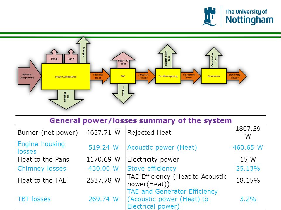 General power/losses summary of the system Burner (net power) WRejected Heat W Engine housing losses WAcoustic power (Heat) W Heat to the Pans WElectricity power15 W Chimney losses WStove efficiency25.13% Heat to the TAE W TAE Efficiency (Heat to Acoustic power(Heat)) 18.15% TBT losses W TAE and Generator Efficiency (Acoustic power (Heat) to Electrical power) 3.2%