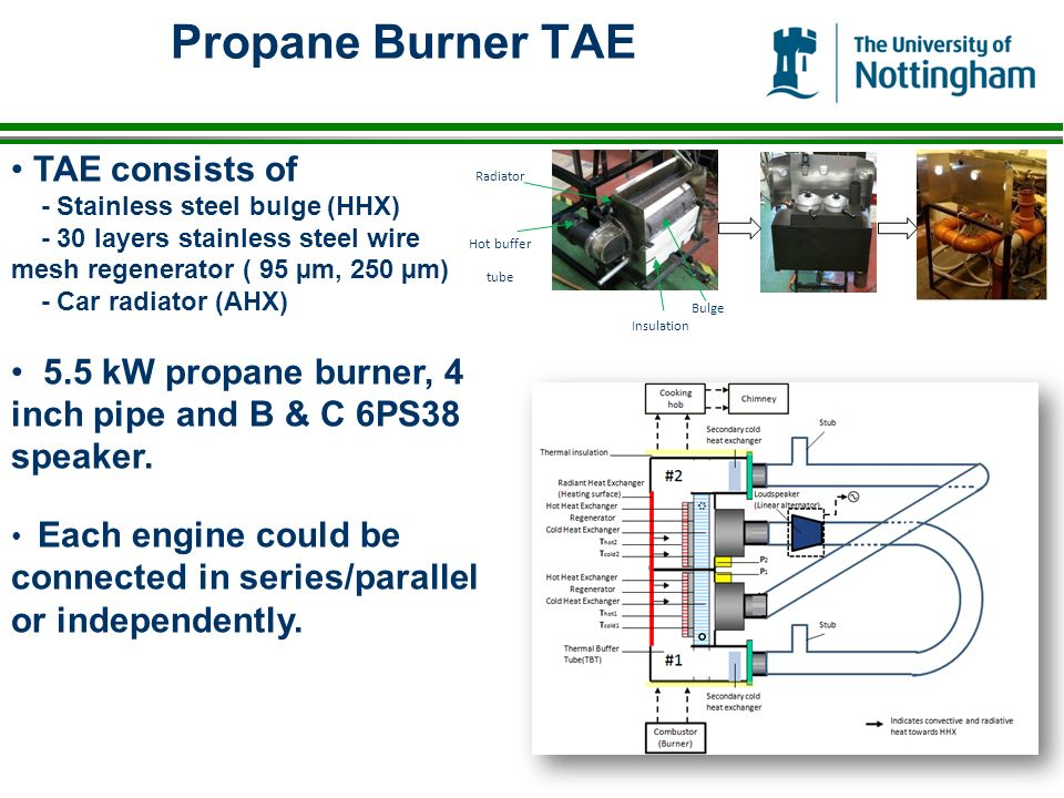Propane Burner TAE TAE consists of - Stainless steel bulge (HHX) - 30 layers stainless steel wire mesh regenerator ( 95 µm, 250 µm) - Car radiator (AHX) 5.5 kW propane burner, 4 inch pipe and B & C 6PS38 speaker.