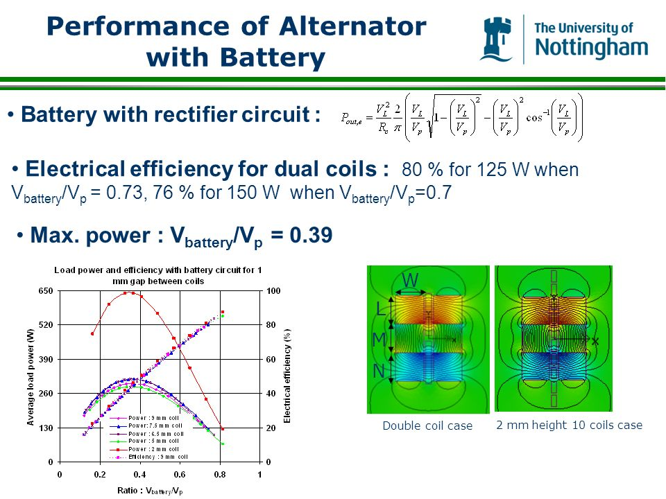 Performance of Alternator with Battery M L N W Double coil case 2 mm height 10 coils case Battery with rectifier circuit : Electrical efficiency for dual coils : 80 % for 125 W when V battery /V p = 0.73, 76 % for 150 W when V battery /V p =0.7 Max.
