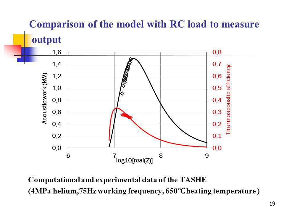 Comparison of the model with RC load to measure output Computational and experimental data of the TASHE (4MPa helium,75Hz working frequency, 650 heating temperature ) 19