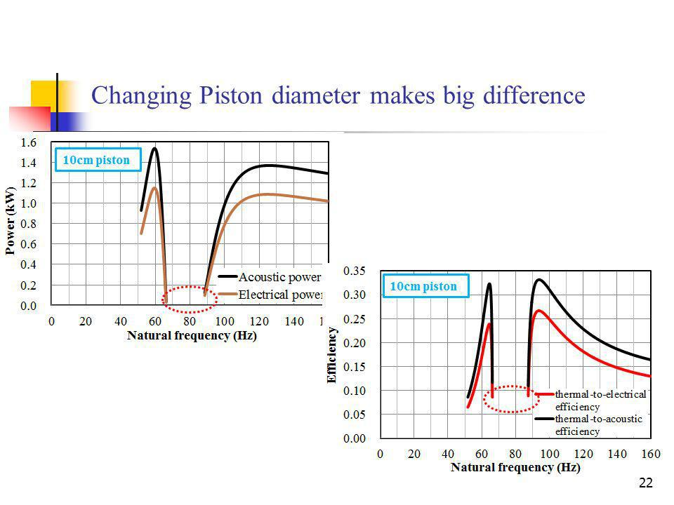 Changing Piston diameter makes big difference 22