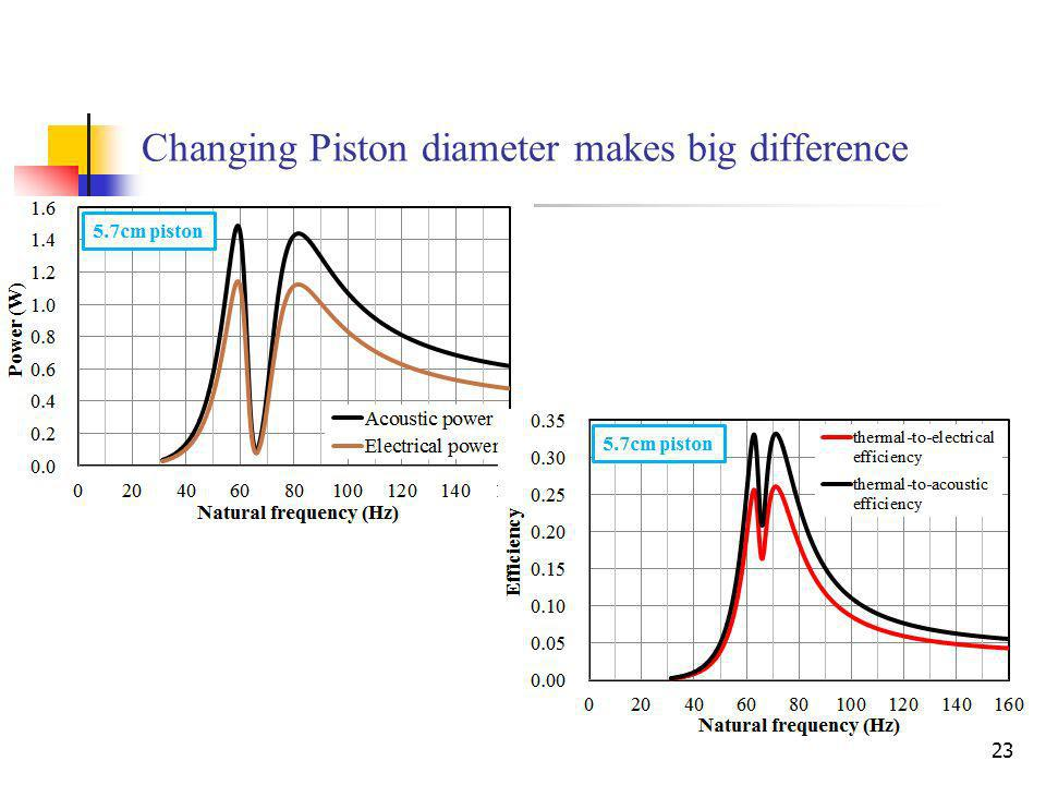 23 Changing Piston diameter makes big difference