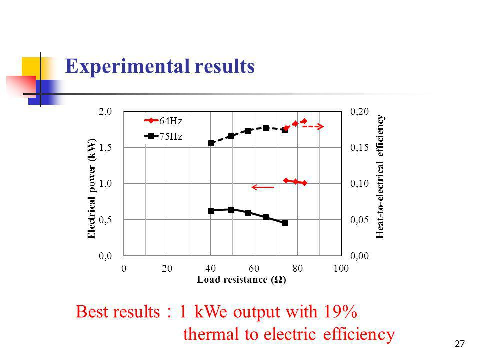 27 Experimental results Best results 1 kWe output with 19% thermal to electric efficiency