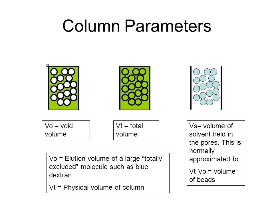 Column Parameters Vs= volume of solvent held in the pores. This is normally approximated to Vt-Vo = volume of beads Vo = void volume Vt = total volume
