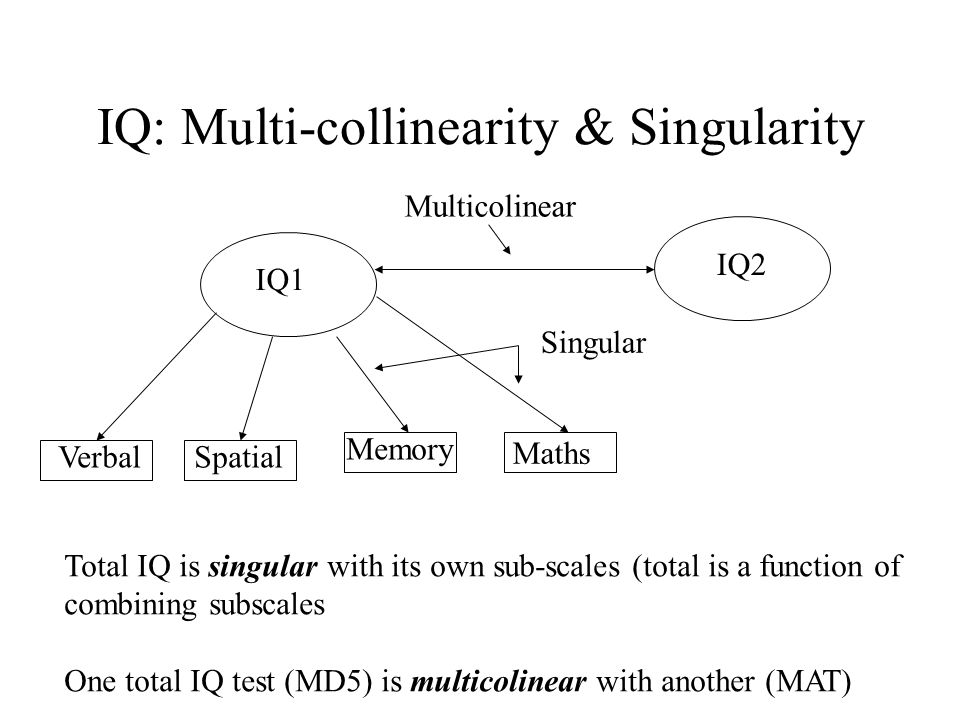 IQ: Multi-collinearity & Singularity IQ1 VerbalSpatial Memory Maths Total IQ is singular with its own sub-scales (total is a function of combining subscales One total IQ test (MD5) is multicolinear with another (MAT) IQ2 Multicolinear Singular