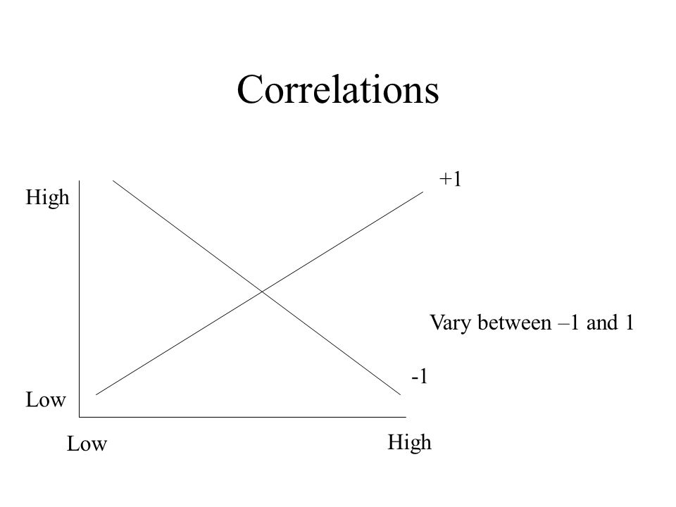 Correlations Vary between –1 and 1 +1 Low High Low High