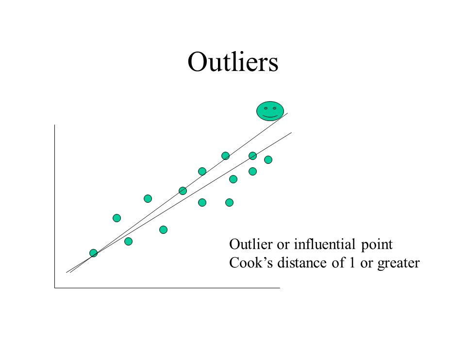 Outliers Outlier or influential point Cooks distance of 1 or greater