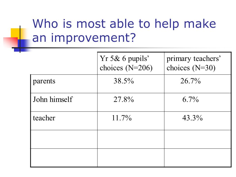 Who is most able to help make an improvement? Yr 5& 6 pupils choices (N=206) primary teachers choices (N=30) parents 38.5% 26.7% John himself 27.8% 6.
