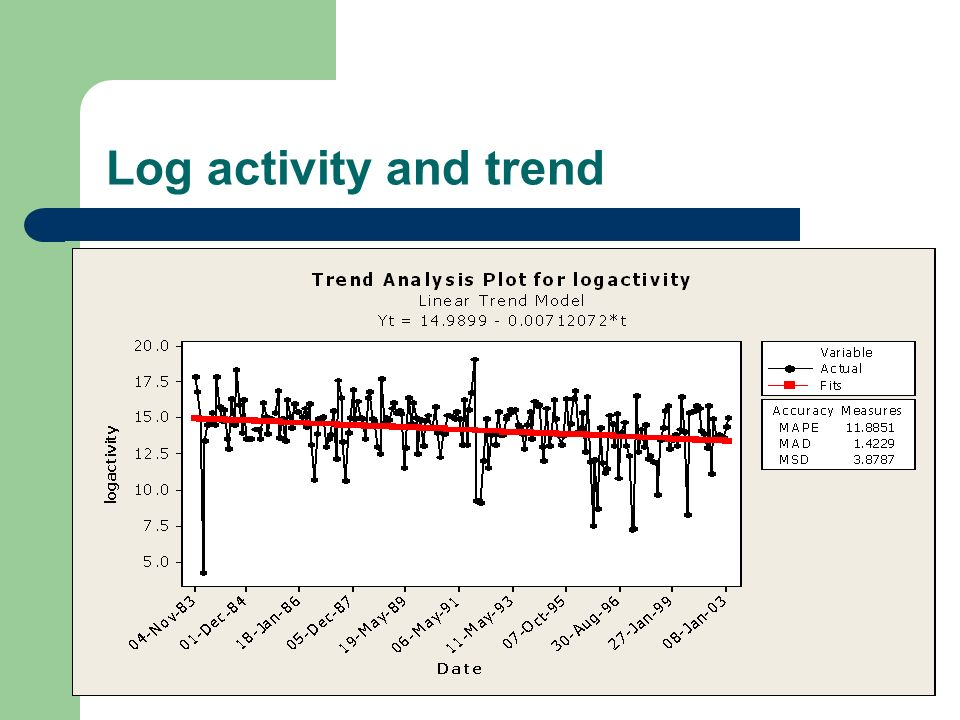 Log activity and trend
