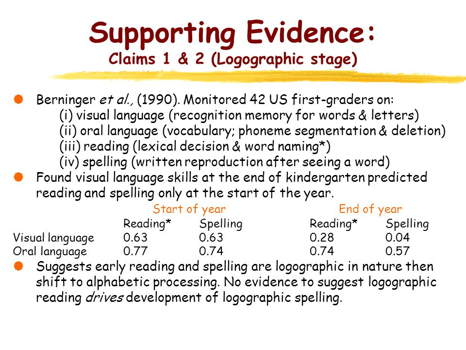 Supporting Evidence: Claims 1 & 2 (Logographic stage) Berninger et al., (1990). Monitored 42 US first-graders on: (i) visual language (recognition mem