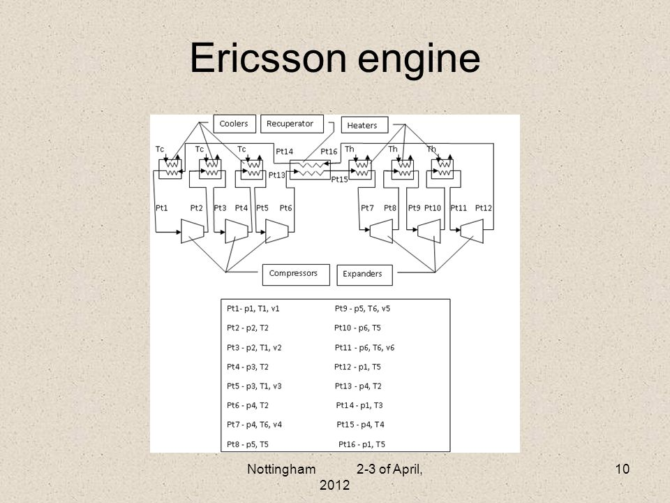 Ericsson engine Nottingham 2-3 of April, 2012 10