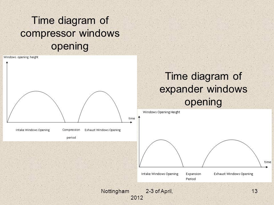 Time diagram of compressor windows opening Nottingham 2-3 of April, 2012 13 Time diagram of expander windows opening