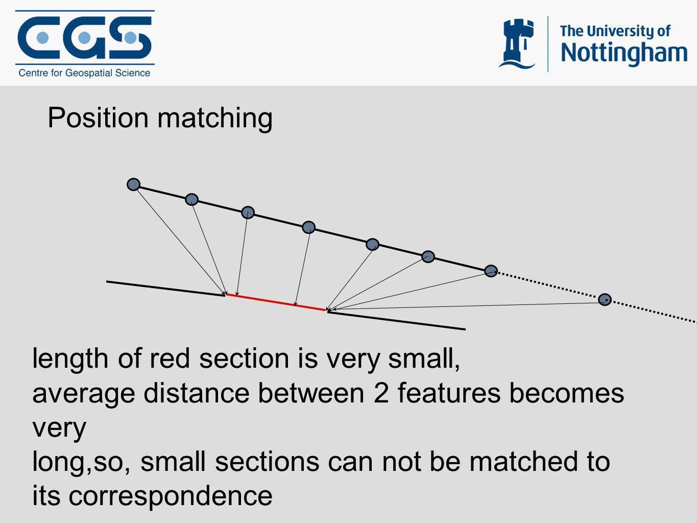 Position matching length of red section is very small, average distance between 2 features becomes very long,so, small sections can not be matched to