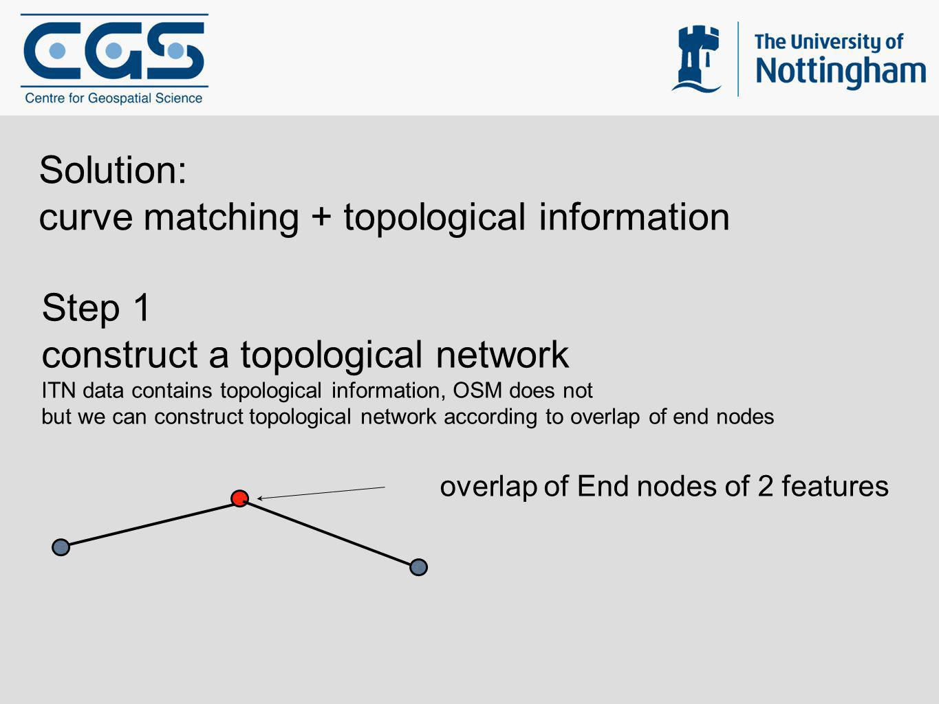 Solution: curve matching + topological information Step 1 construct a topological network ITN data contains topological information, OSM does not but