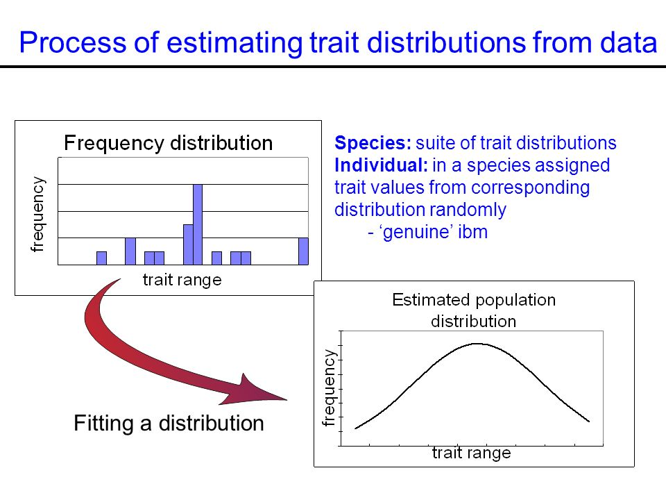 Process of estimating trait distributions from data Fitting a distribution Species: suite of trait distributions Individual: in a species assigned trait values from corresponding distribution randomly - genuine ibm