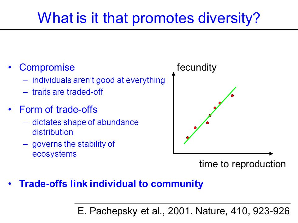 Compromise –individuals arent good at everything –traits are traded-off fecundity time to reproduction What is it that promotes diversity.