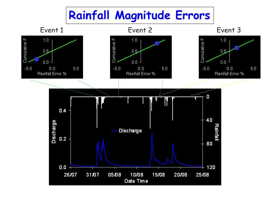 Rainfall Magnitude Errors Event 1Event 3Event 2