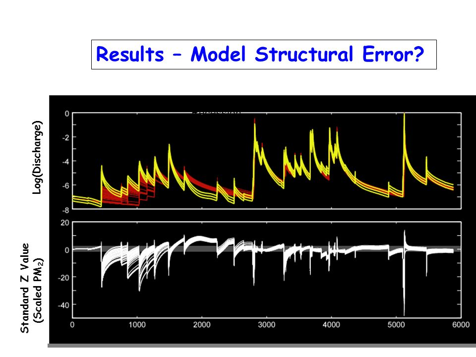 Results – Model Structural Error? Log(Discharge) Standard Z Value (Scaled PM 2 ) IC errors Timing Errors And under prediction Model Recession Error
