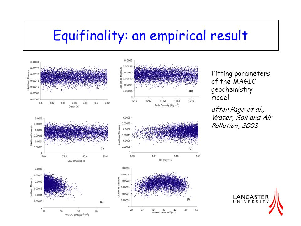 Equifinality: an empirical result Fitting parameters of the Penman-Monteith equation in predicting patch scale latent and sensible heat fluxes after Schulz and Beven, Hydrological Processes, 2003