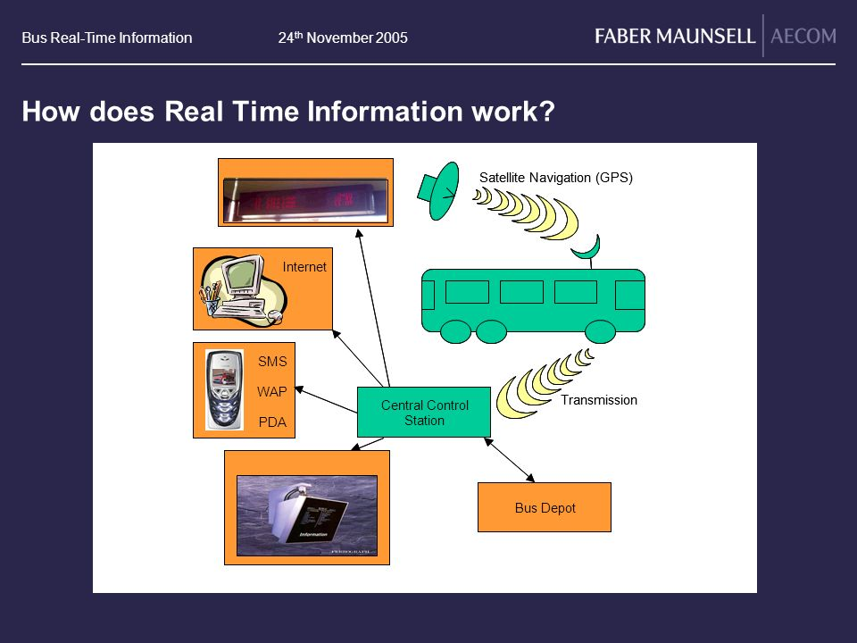 Bus Real-Time Information24 th November 2005 How does Real Time Information work