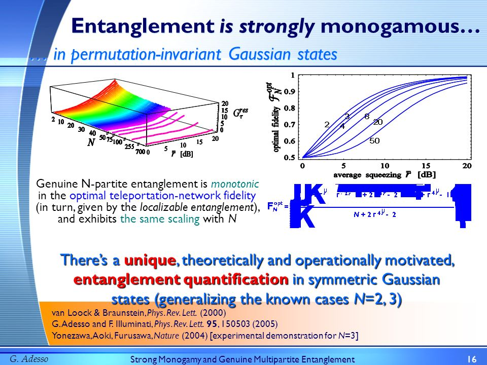 G. AdessoStrong Monogamy and Genuine Multipartite Entanglement16 Entanglement is strongly monogamous… … in permutation-invariant Gaussian states van L
