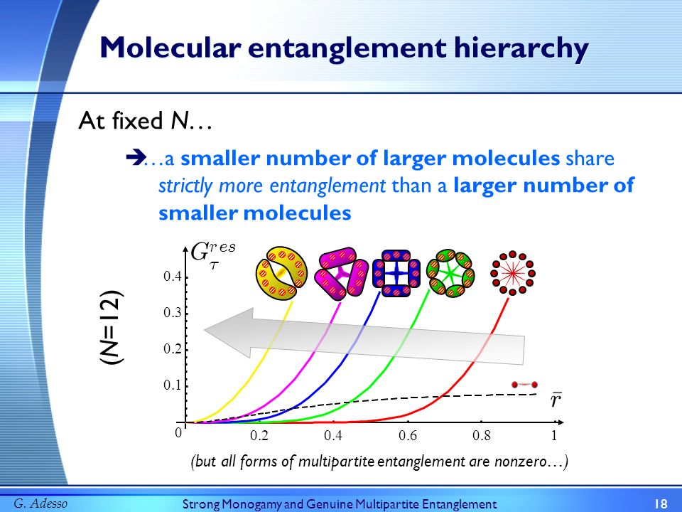 G. AdessoStrong Monogamy and Genuine Multipartite Entanglement18 …a smaller number of larger molecules share strictly more entanglement than a larger