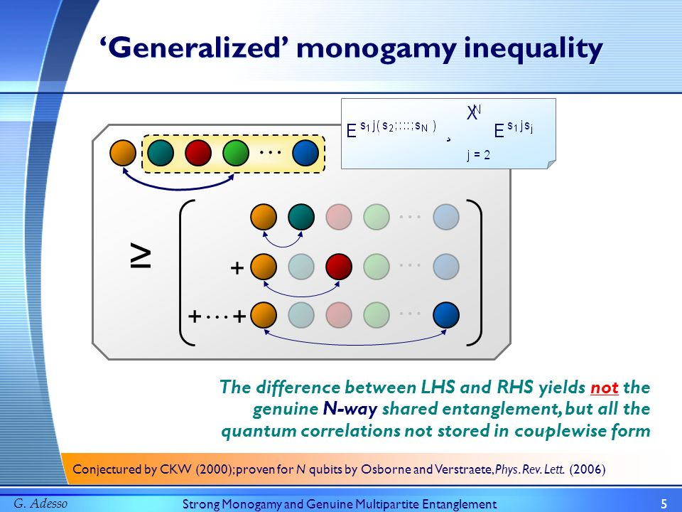 G. AdessoStrong Monogamy and Genuine Multipartite Entanglement5 Generalized monogamy inequality … … … … + … + Conjectured by CKW (2000); proven for N