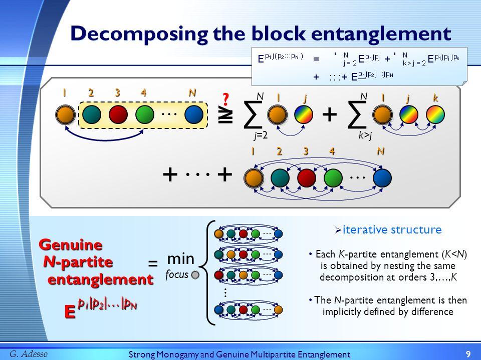 G. AdessoStrong Monogamy and Genuine Multipartite Entanglement9 Decomposing the block entanglement … j=2 N 1 2 3 4 N 1j + k>j N 1 j k +··· +1 2 3 4 N