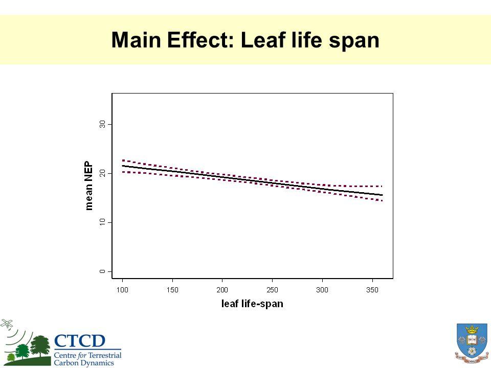 Main Effect: Leaf life span