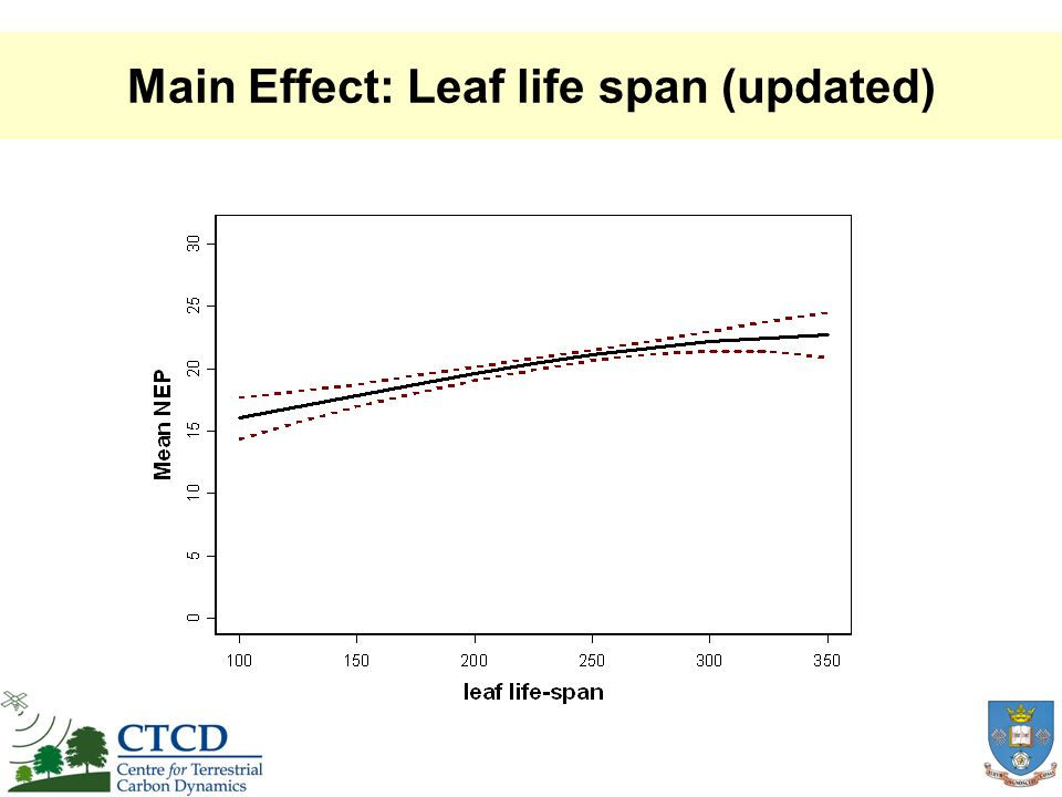 Main Effect: Leaf life span (updated)