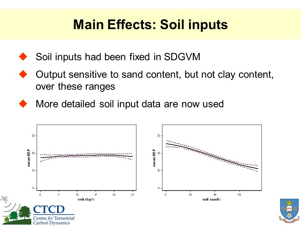 Main Effects: Soil inputs Soil inputs had been fixed in SDGVM Output sensitive to sand content, but not clay content, over these ranges More detailed