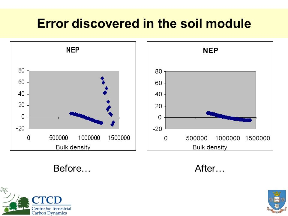 Error discovered in the soil module NEP -20 0 20 40 60 80 050000010000001500000 Before…After… Bulk density