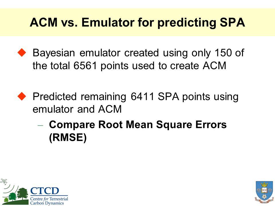 SPA Predictions Emulator Predictions RMSE = 0.314 using emulator ACM Predictions RMSE = 0.726 using ACM