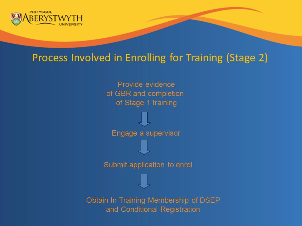 Process Involved in Enrolling for Training (Stage 2) Provide evidence of GBR and completion of Stage 1 training Engage a supervisor Submit application to enrol Obtain In Training Membership of DSEP and Conditional Registration