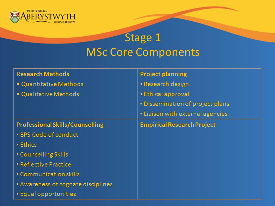 Stage 1 MSc Core Components Research Methods Quantitative Methods Qualitative Methods Project planning Research design Ethical approval Dissemination of project plans Liaison with external agencies Professional Skills/Counselling BPS Code of conduct Ethics Counselling Skills Reflective Practice Communication skills Awareness of cognate disciplines Equal opportunities Empirical Research Project