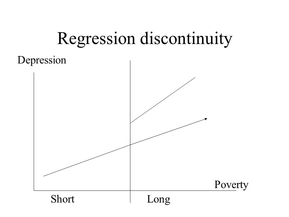 Regression discontinuity Depression ShortLong Poverty